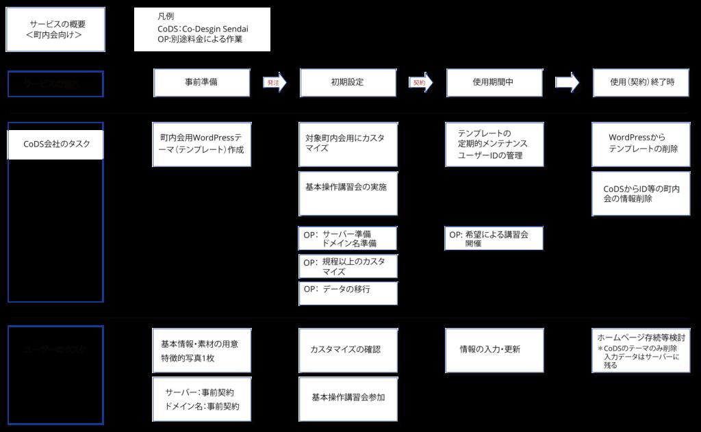 サービスの流れ図