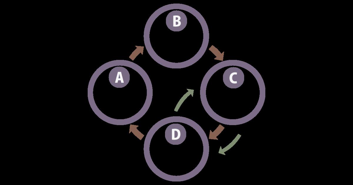 サービスデザインのサイクル